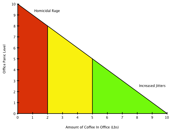 Amount of Coffee in Office and its relationship to Office Panic Level